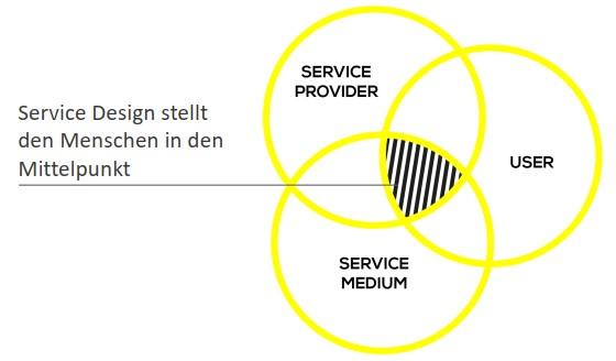 Service Design bildlich